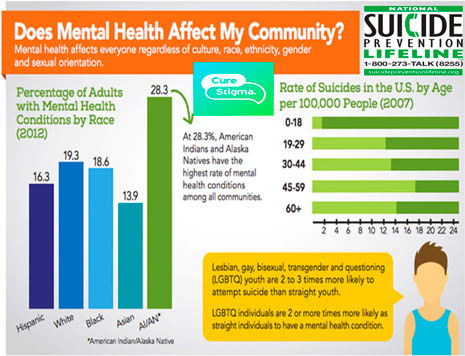 Does Mental Health Affect my Community