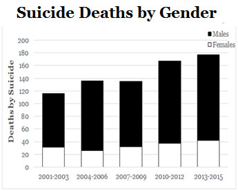 Suicide deaths by gender in Onondaga County